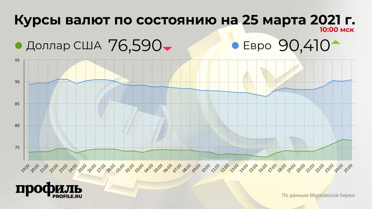 Курсы валют по состоянию на 25 марта 2021 г. 10:00 мск