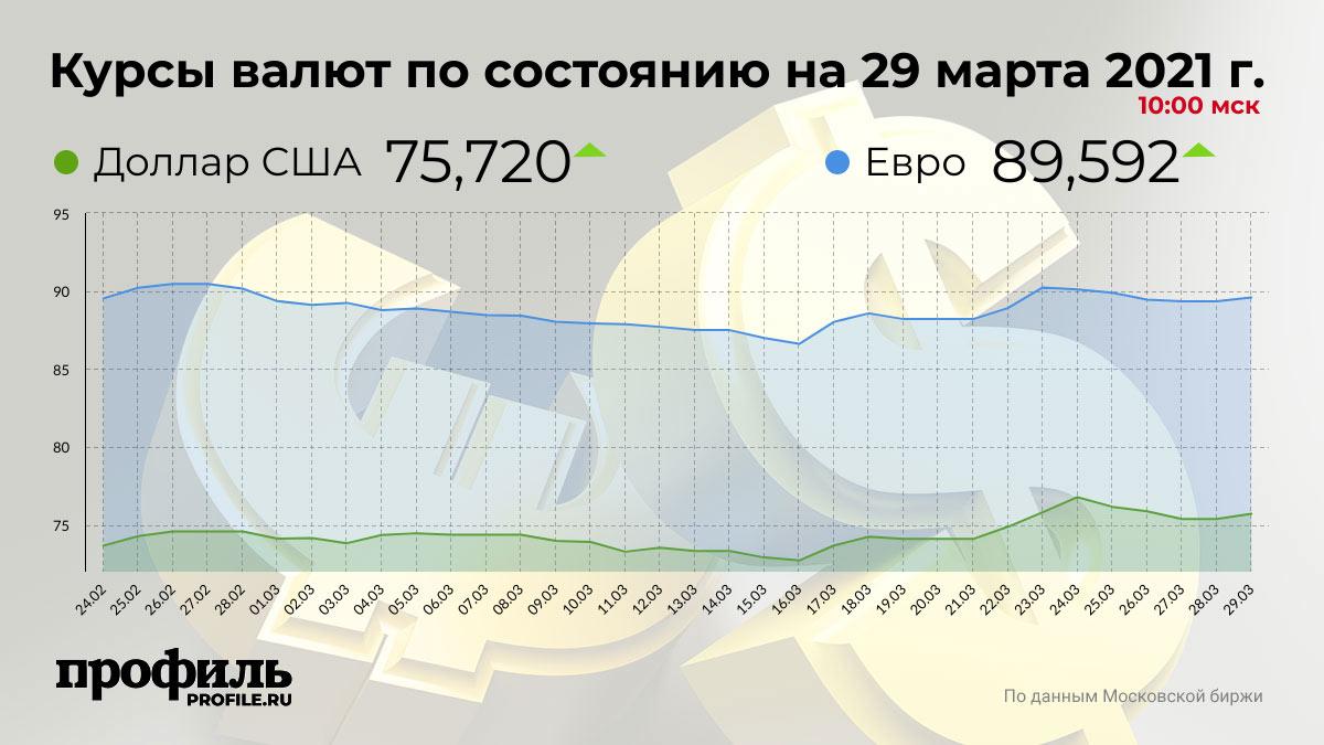 Курсы валют по состоянию на 29 марта 2021 г. 10:00 мск