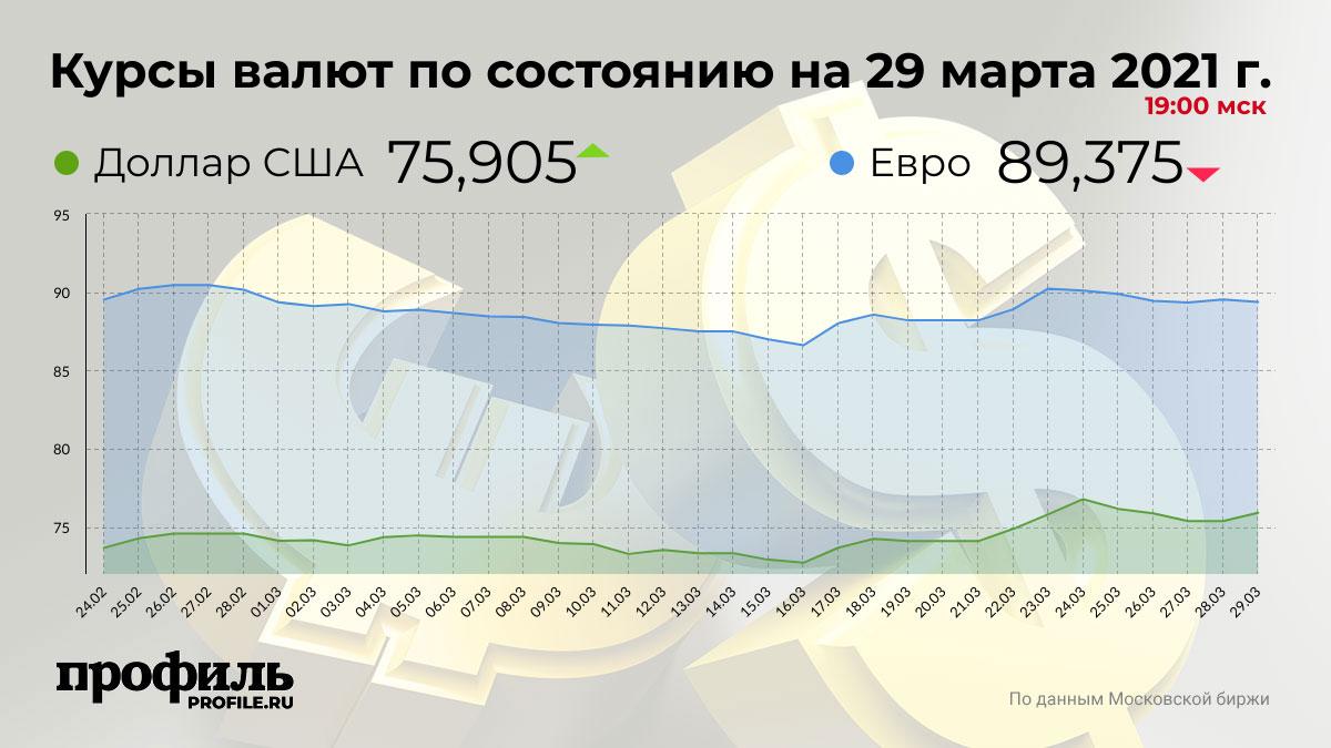 Курсы валют по состоянию на 29 марта 2021 г. 19:00 мск