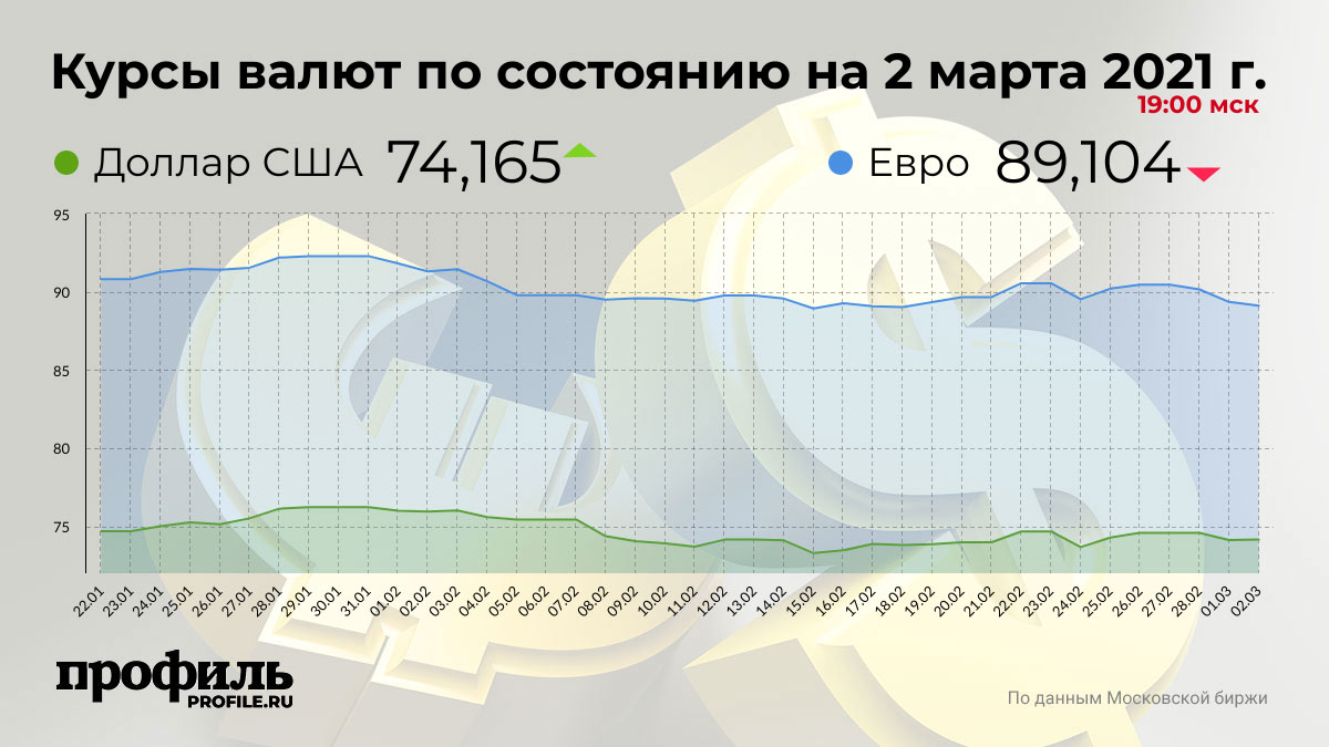Курсы валют по состоянию на 2 марта 2021 г. 19:00 мск