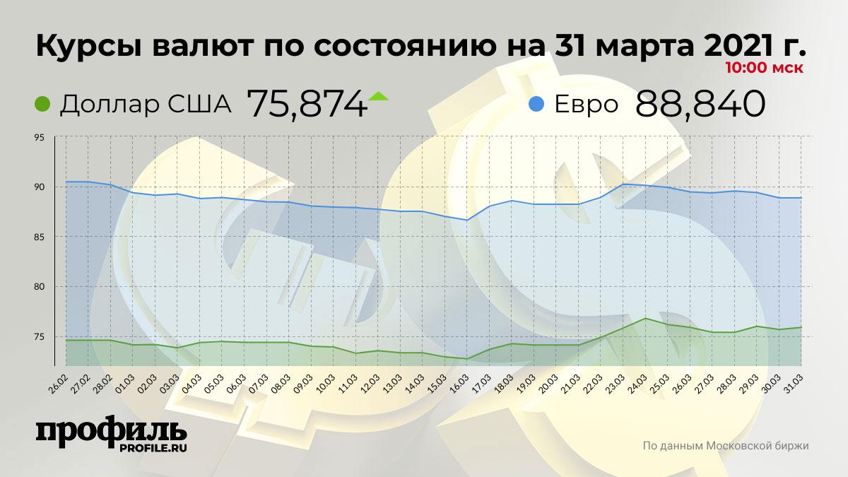 Курсы валют по состоянию на 31 марта 2021 г. 10:00 мск