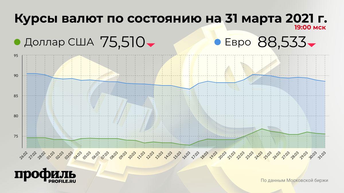 Курсы валют по состоянию на 31 марта 2021 г. 19:00 мск