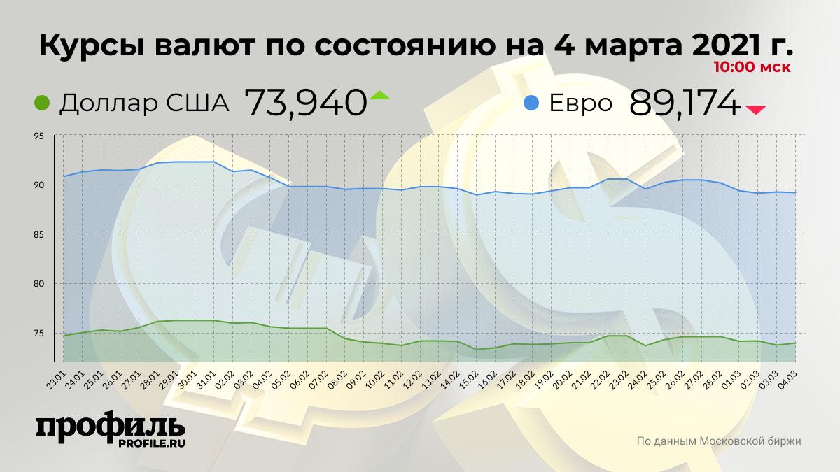 Курсы валют по состоянию на 4 марта 2021 г. 10:00 мск