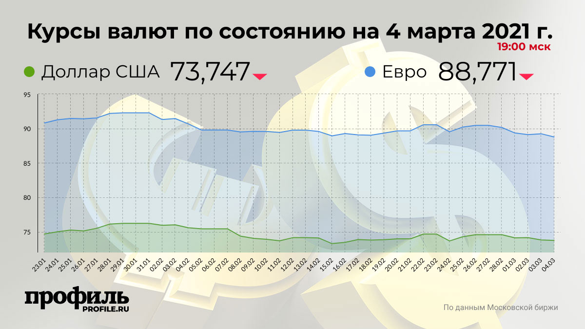Курсы валют по состоянию на 4 марта 2021 г. 19:00 мск