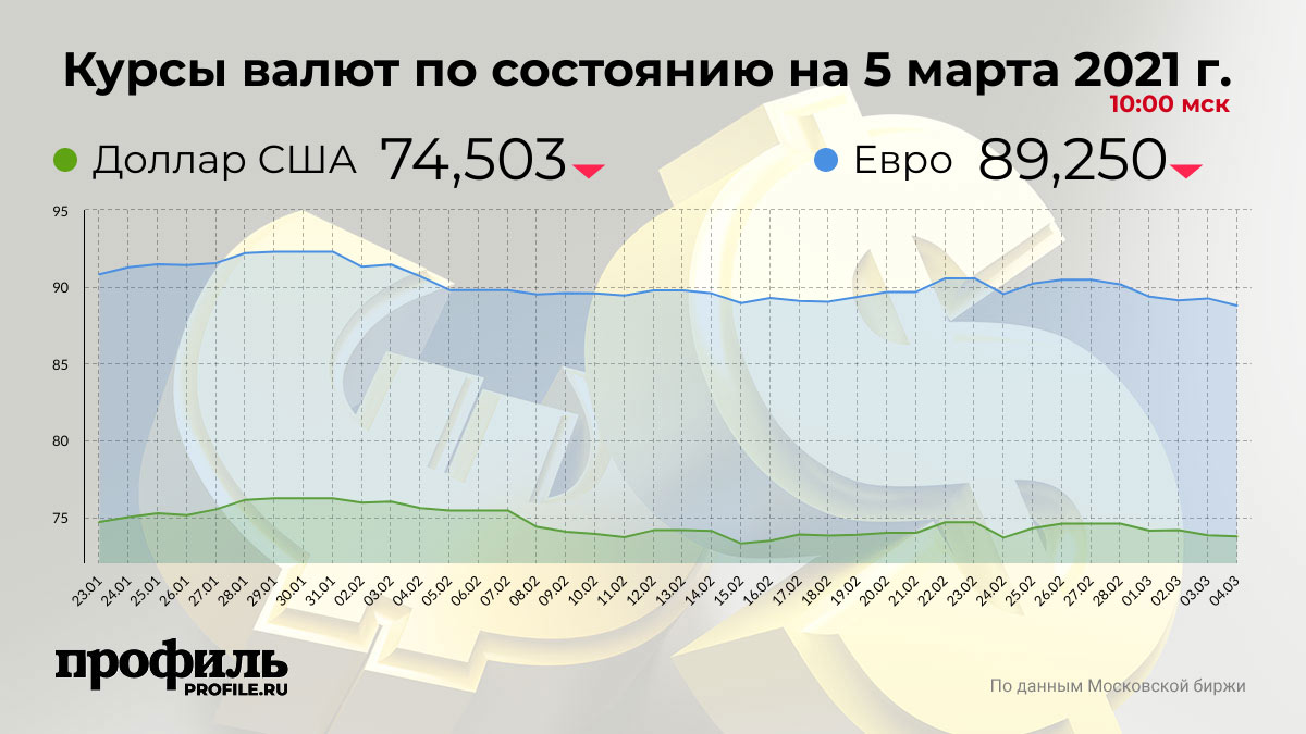 Курсы валют по состоянию на 5 марта 2021 г. 10:00 мск
