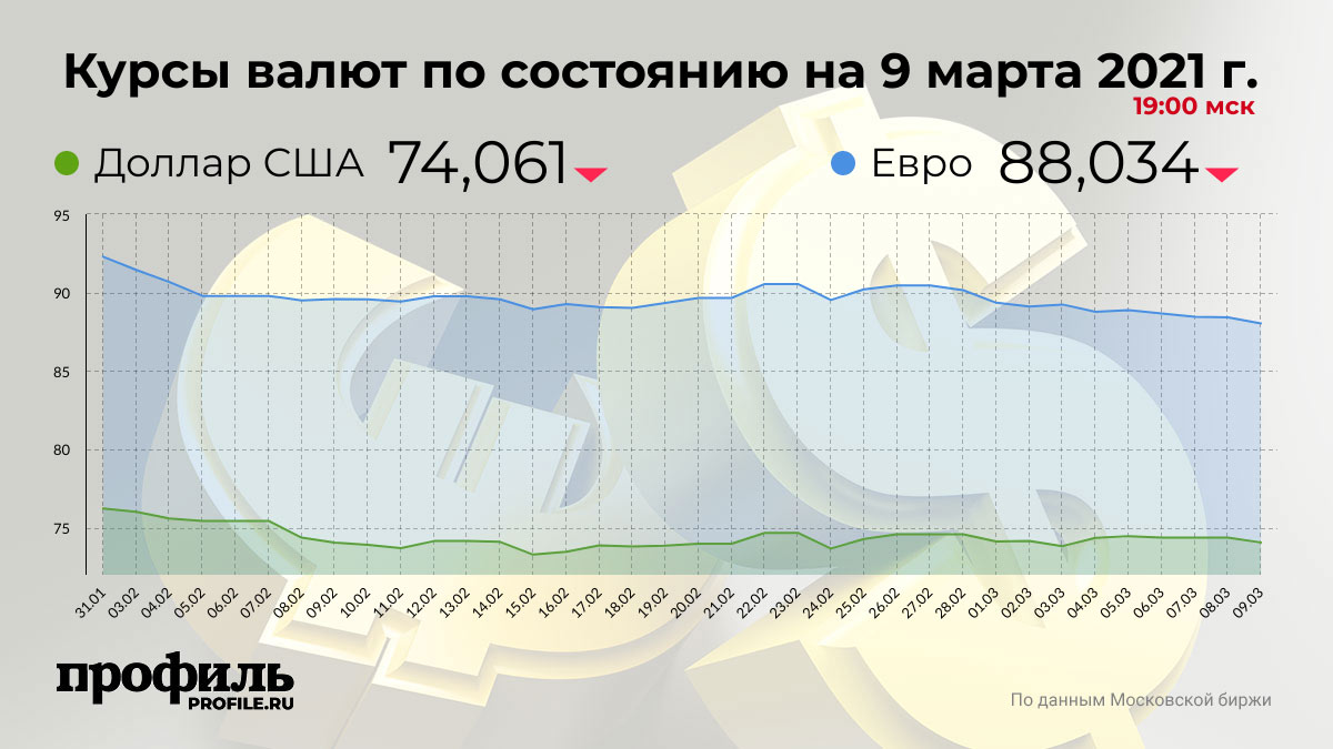 Курсы валют по состоянию на 9 марта 2021 г. 19:00 мск