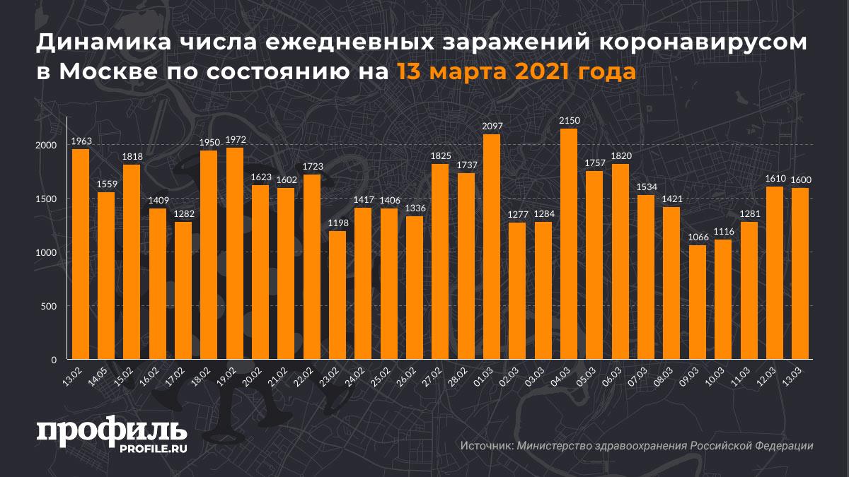 Динамика числа ежедневных заражений коронавирусом в Москва по состоянию на 13 марта 2021 года