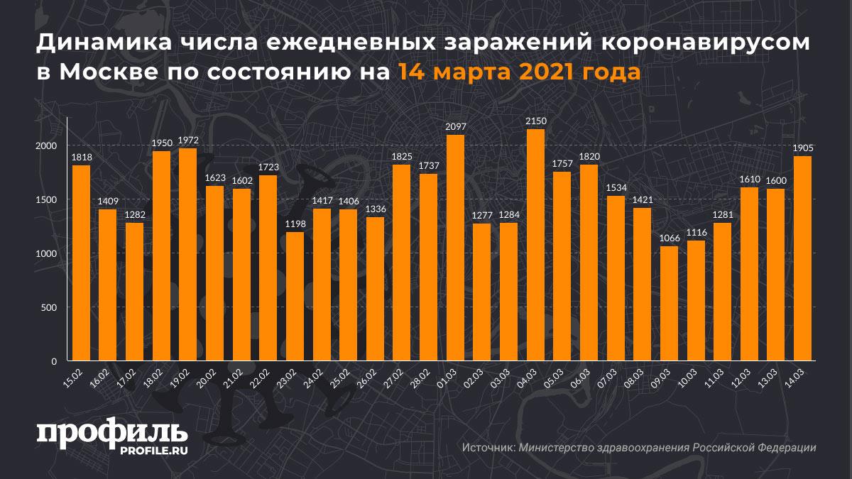 Динамика числа ежедневных заражений коронавирусом в Москве по состоянию на 14 марта 2021 года