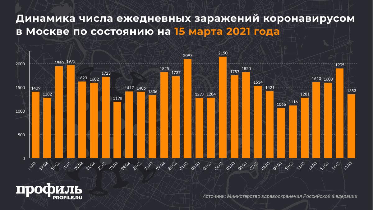 Динамика числа ежедневных заражений коронавирусом в Москве по состоянию на 15 марта 2021 года