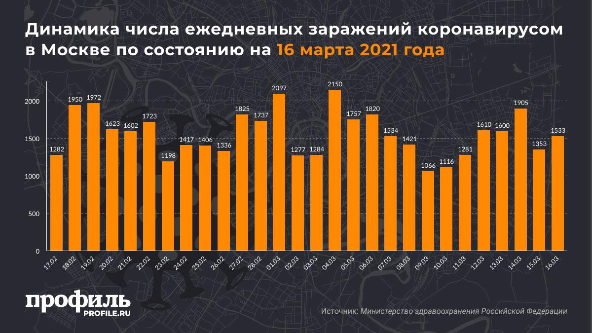 Динамика числа ежедневных заражений коронавирусом в Москве по состоянию на 16 марта 2021 года