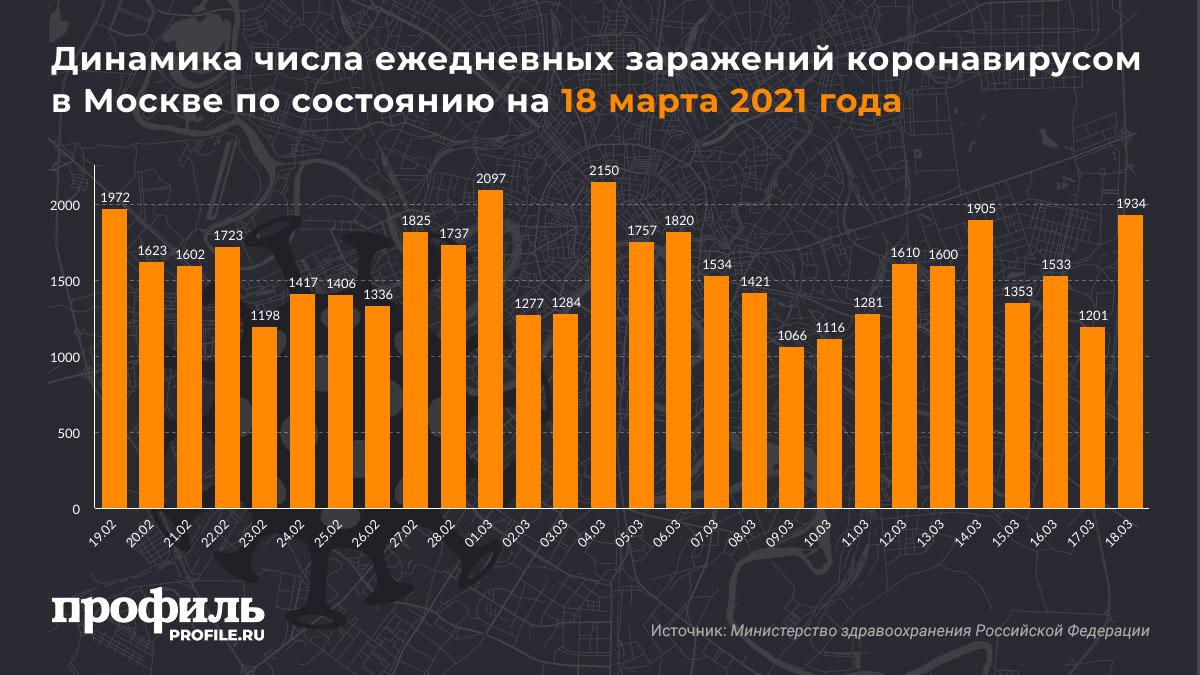 Динамика числа ежедневных заражений коронавирусом в Москве по состоянию на 18 марта 2021 года
