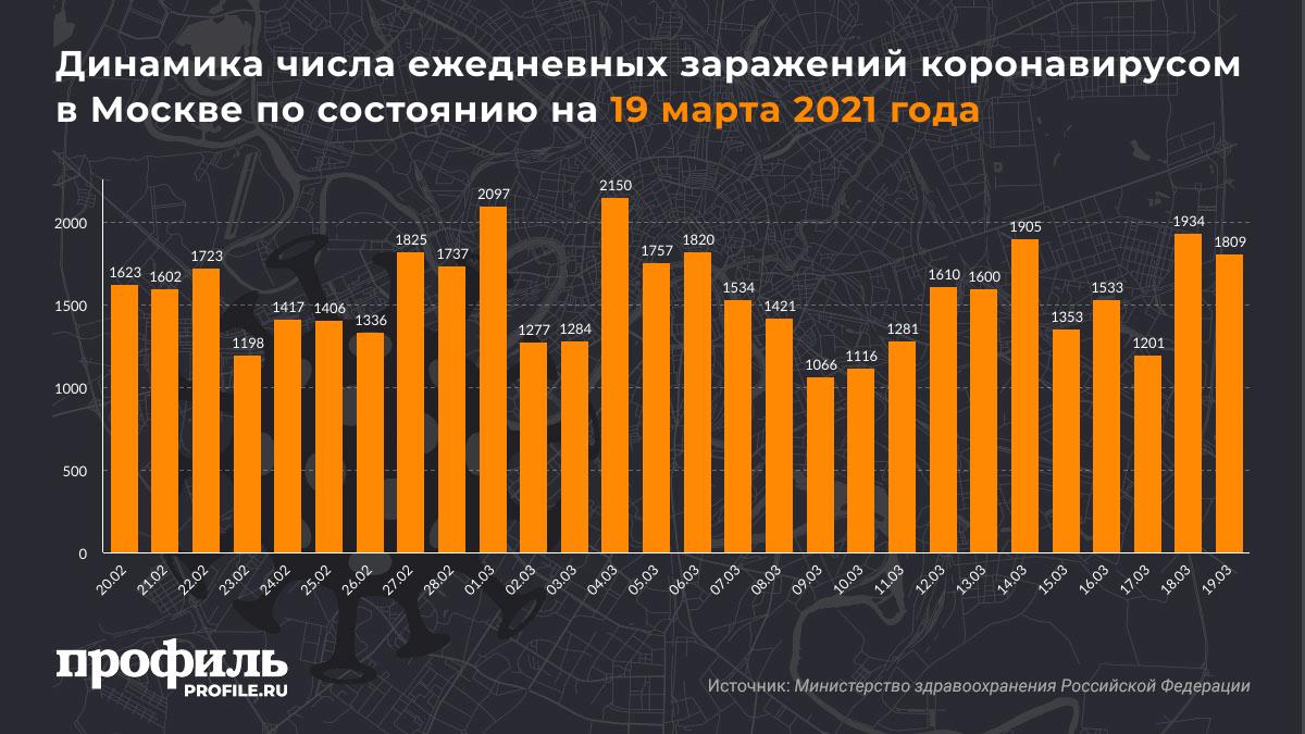 Динамика числа ежедневных заражений коронавирусом в Москве по состоянию на 19 марта 2021 года