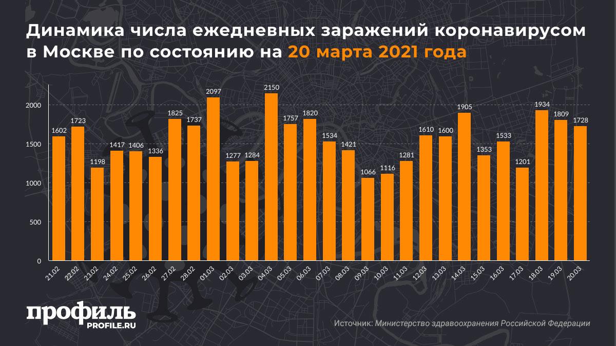 Динамика числа ежедневных заражений коронавирусом в Москве по состоянию на 20 марта 2021 года