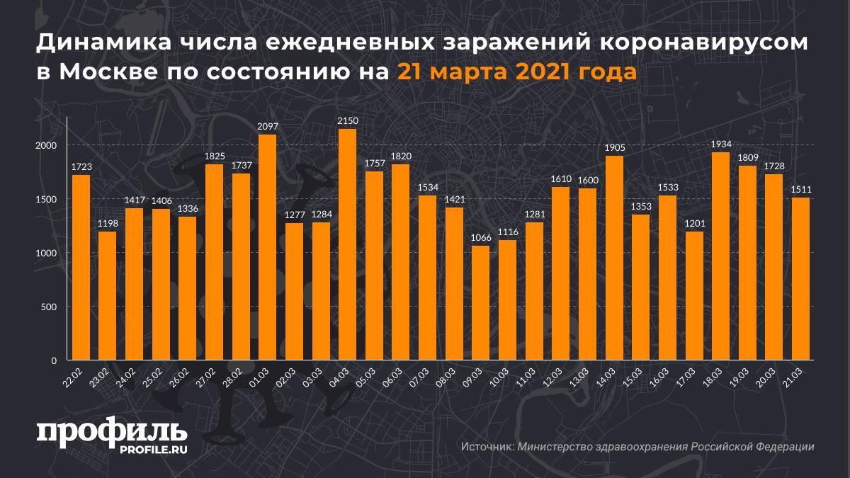 Динамика числа ежедневных заражений коронавирусом в Москве по состоянию на 21 марта 2021 года