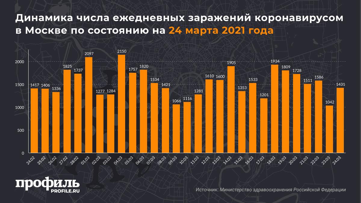Динамика числа ежедневных заражений коронавирусом в Москве по состоянию на 23 марта 2021 года