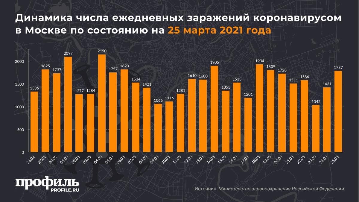 Динамика числа ежедневных заражений коронавирусом в Москве по состоянию на 25 марта 2021 года