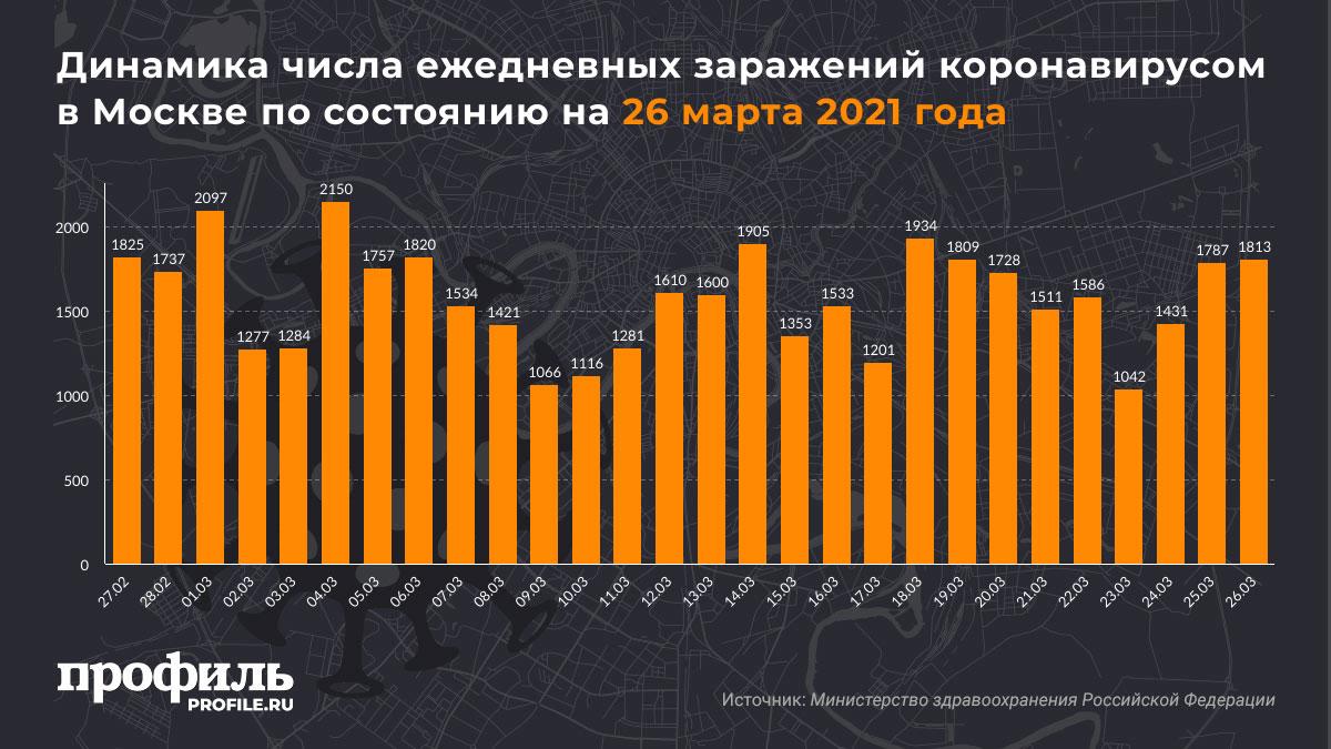 Динамика числа ежедневных заражений коронавирусом в Москве по состоянию на 26 марта 2021 года