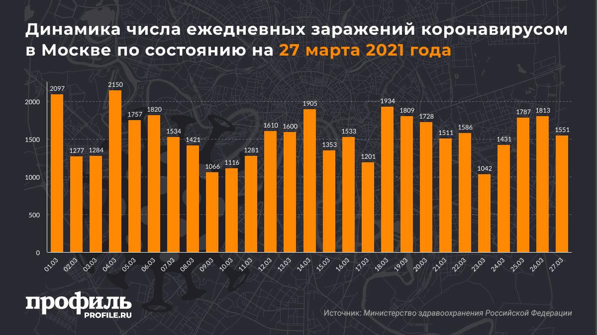 Динамика числа ежедневных заражений коронавирусом в Москве по состоянию на 27 марта 2021 года