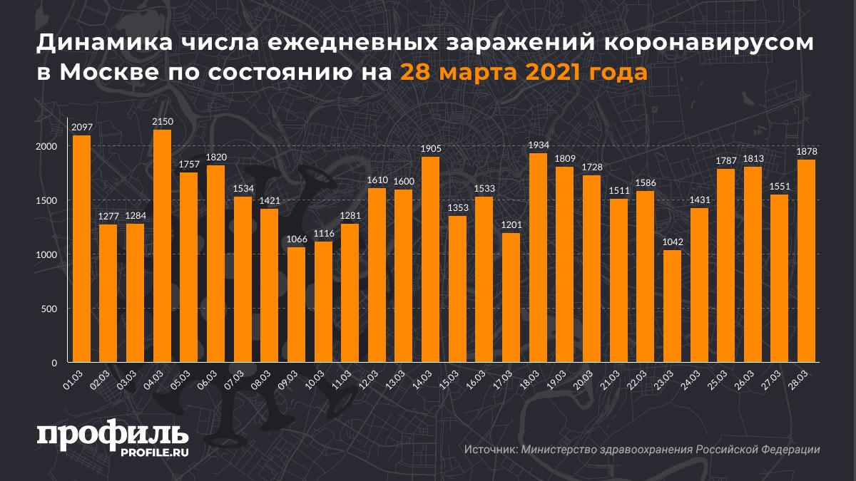 Динамика числа ежедневных заражений коронавирусом в Москве по состоянию на 28 марта 2021 года
