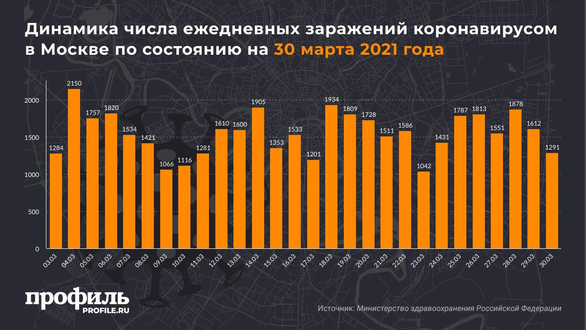 Динамика числа ежедневных заражений коронавирусом в Москве по состоянию на 30 марта 2021 года