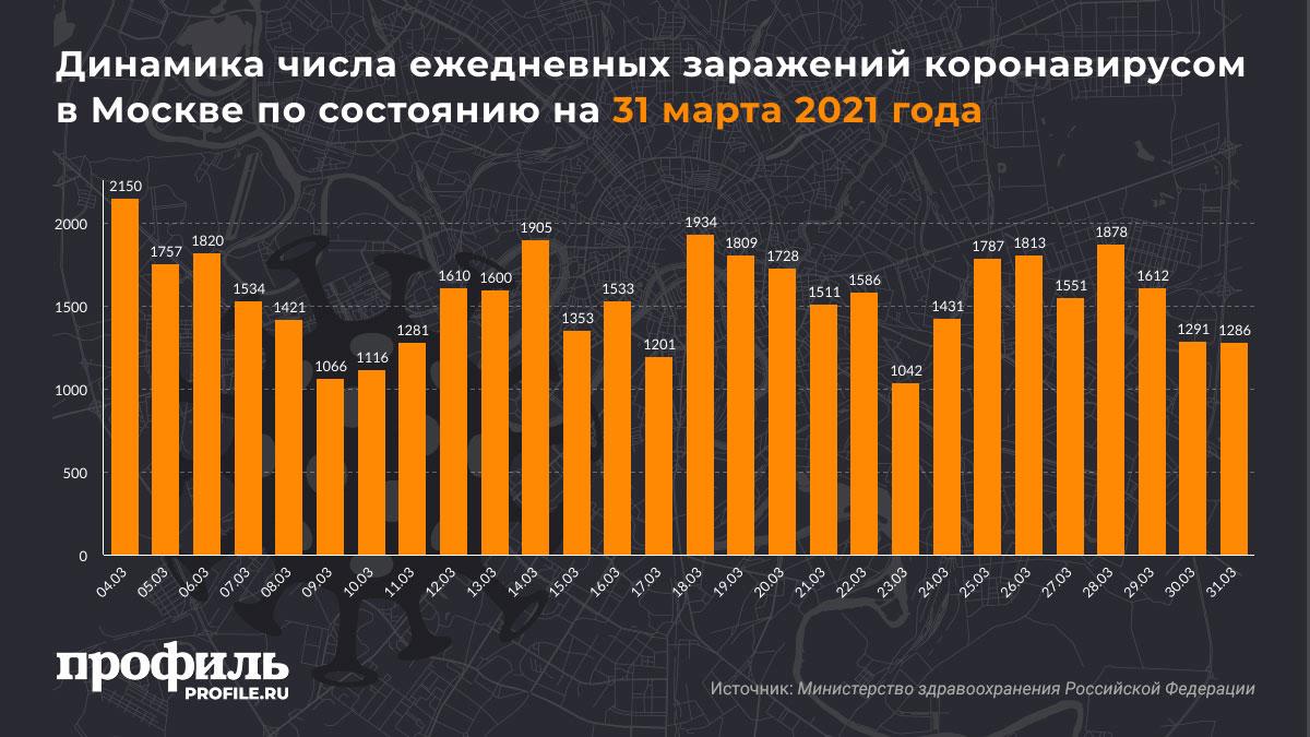 Динамика числа ежедневных заражений коронавирусом в Москве по состоянию на 31 марта 2021 года