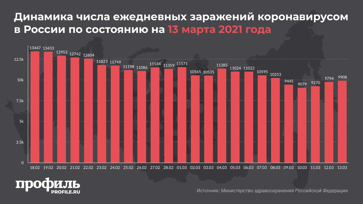Динамика числа ежедневных заражений коронавирусом в России по состоянию на 13 марта 2021 года