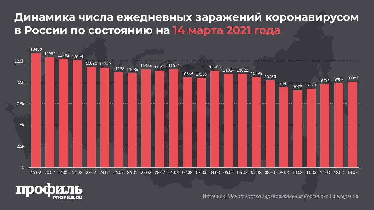 Динамика числа ежедневных заражений коронавирусом в России по состоянию на 14 марта 2021 года