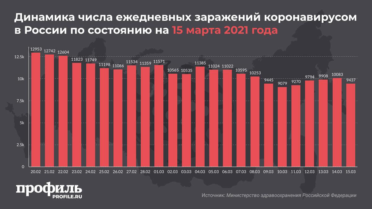 Динамика числа ежедневных заражений коронавирусом в России по состоянию на 15 марта 2021 года