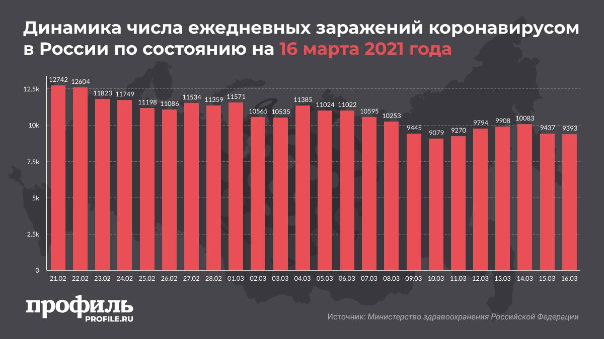 Динамика числа ежедневных заражений коронавирусом в России по состоянию на 16 марта 2021 года