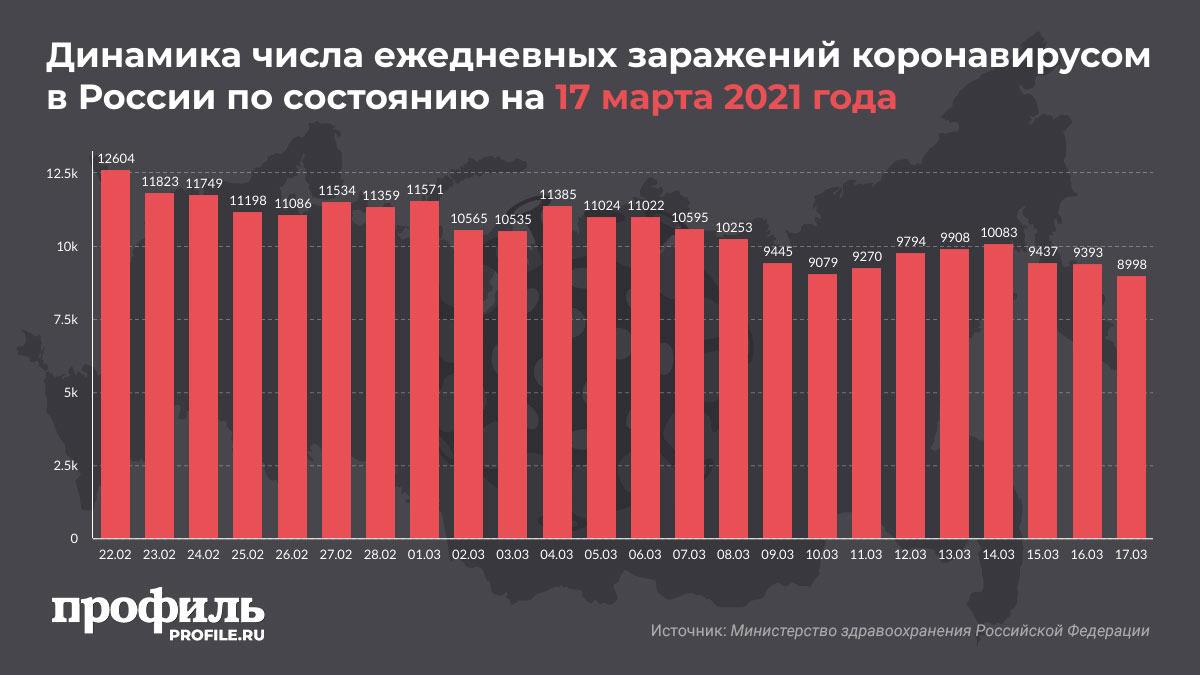 Динамика числа ежедневных заражений коронавирусом в России по состоянию на 17 марта 2021 года