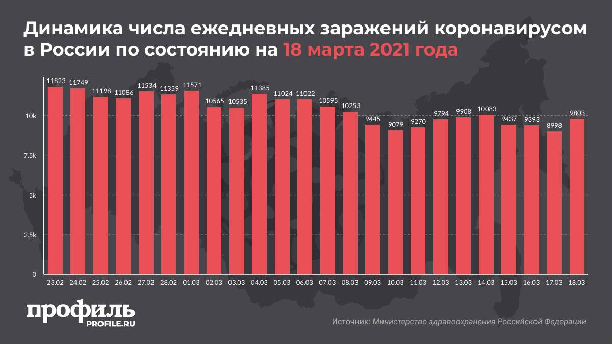 Динамика числа ежедневных заражений коронавирусом в России по состоянию на 18 марта 2021 года