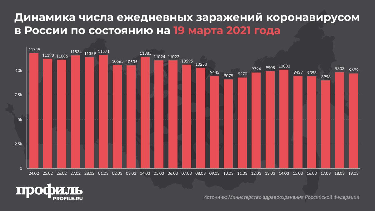 Динамика числа ежедневных заражений коронавирусом в России по состоянию на 19 марта 2021 года