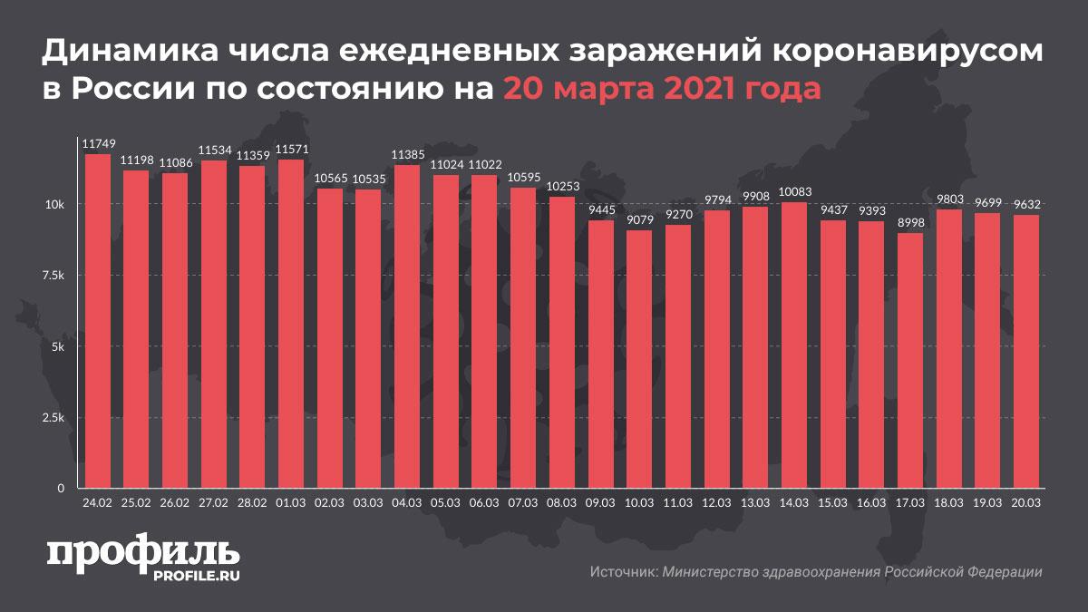 Динамика числа ежедневных заражений коронавирусом в России по состоянию на 20 марта 2021 года