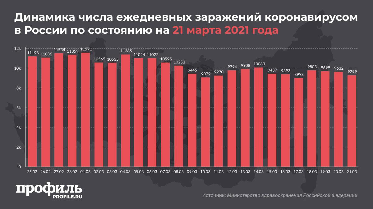 Динамика числа ежедневных заражений коронавирусом в России по состоянию на 21 марта 2021 года