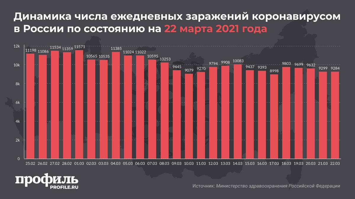 Динамика числа ежедневных заражений коронавирусом в России по состоянию на 22 марта 2021 года
