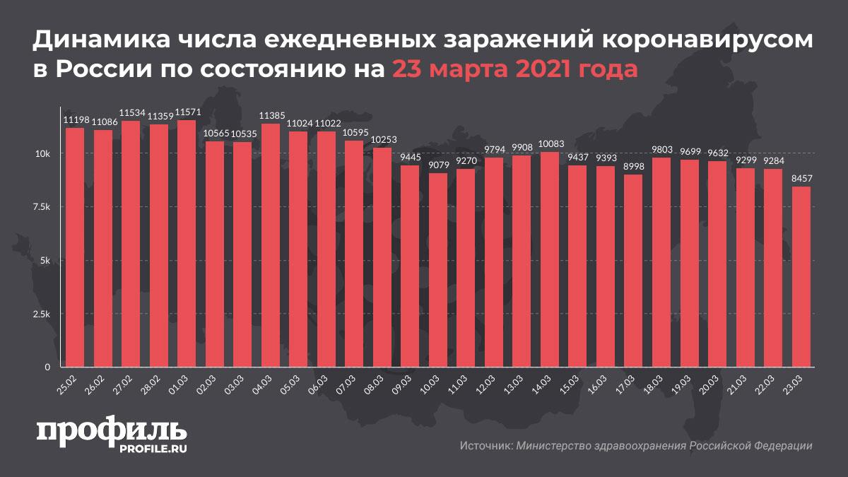 Динамика числа ежедневных заражений коронавирусом в России по состоянию на 23 марта 2021 года