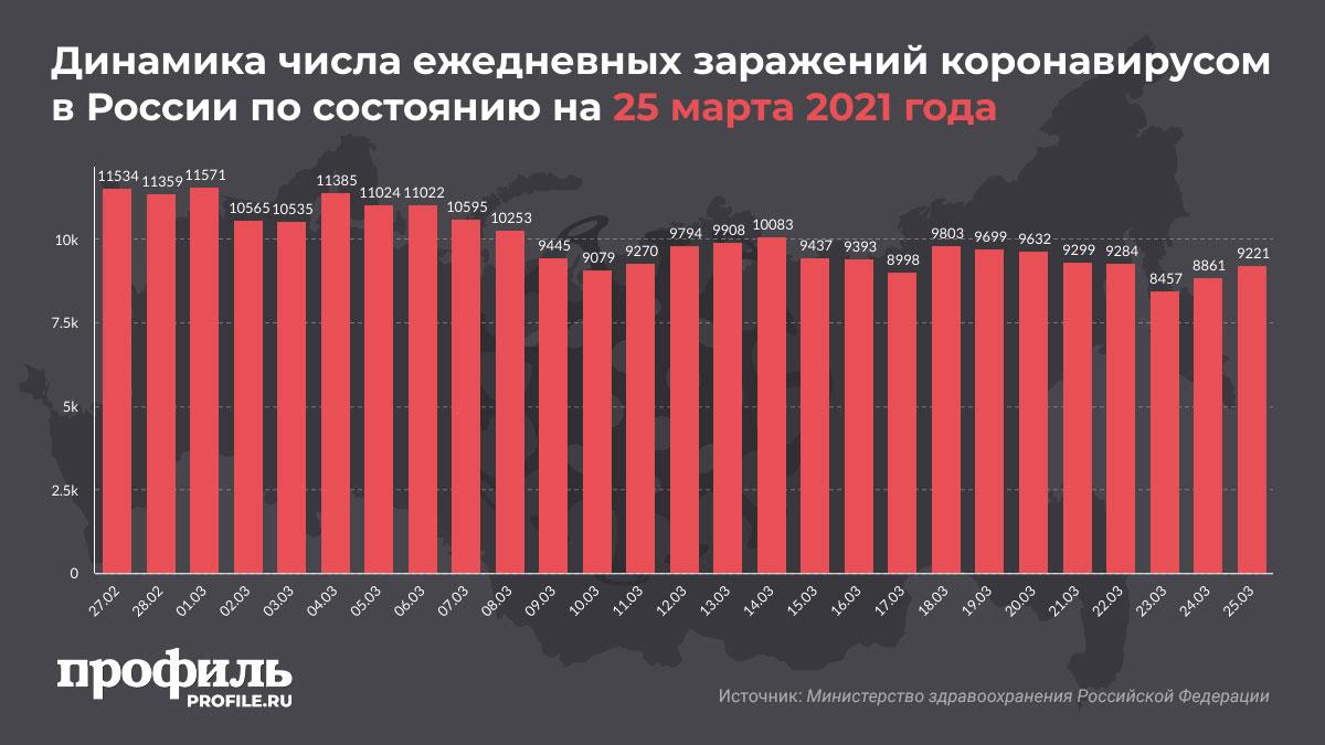 Динамика числа ежедневных заражений коронавирусом в России по состоянию на 25 марта 2021 года