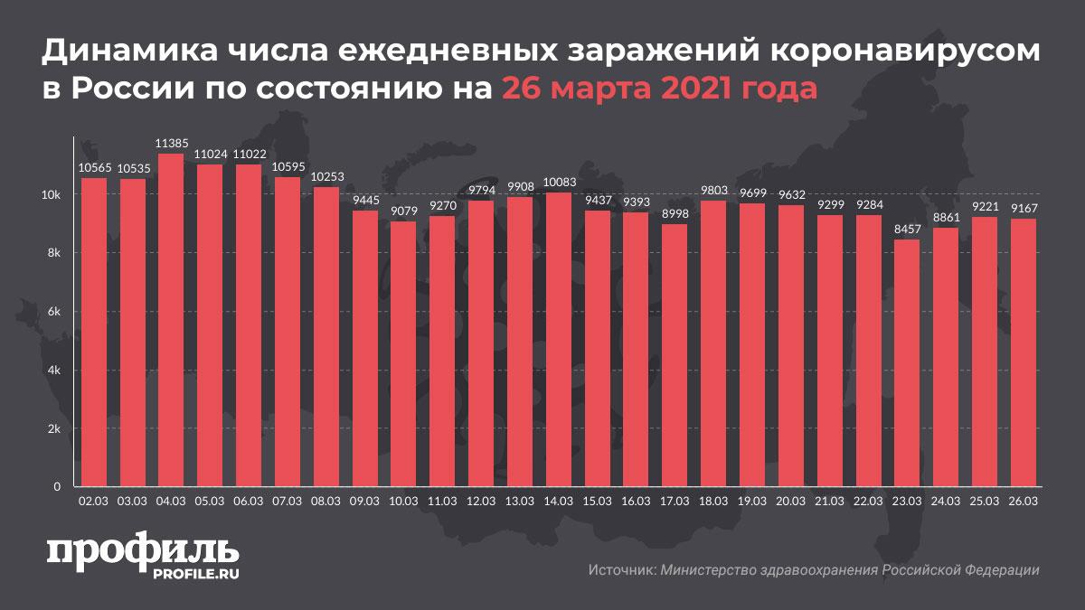 Динамика числа ежедневных заражений коронавирусом в России по состоянию на 26 марта 2021 года