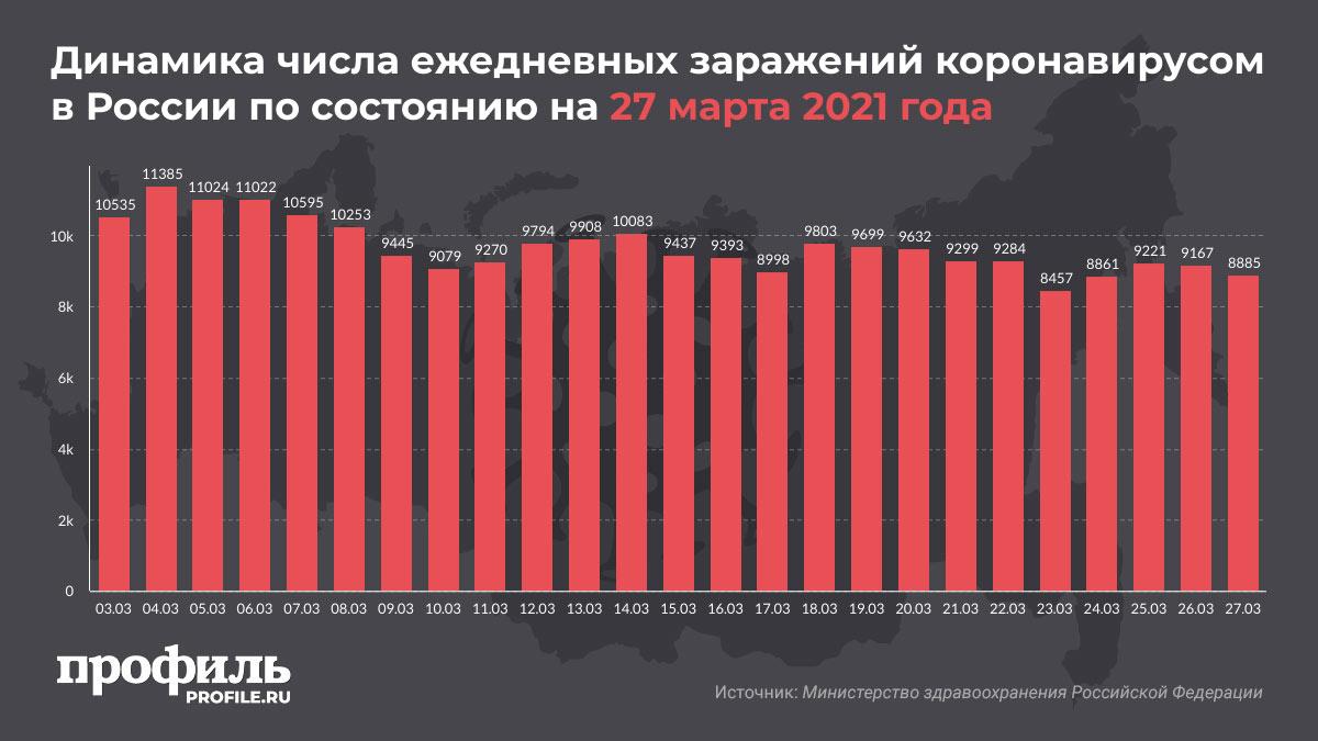 Динамика числа ежедневных заражений коронавирусом в России по состоянию на 27 марта 2021 года