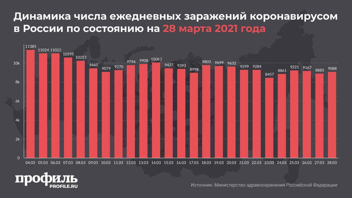 Динамика числа ежедневных заражений коронавирусом в России по состоянию на 28 марта 2021 года