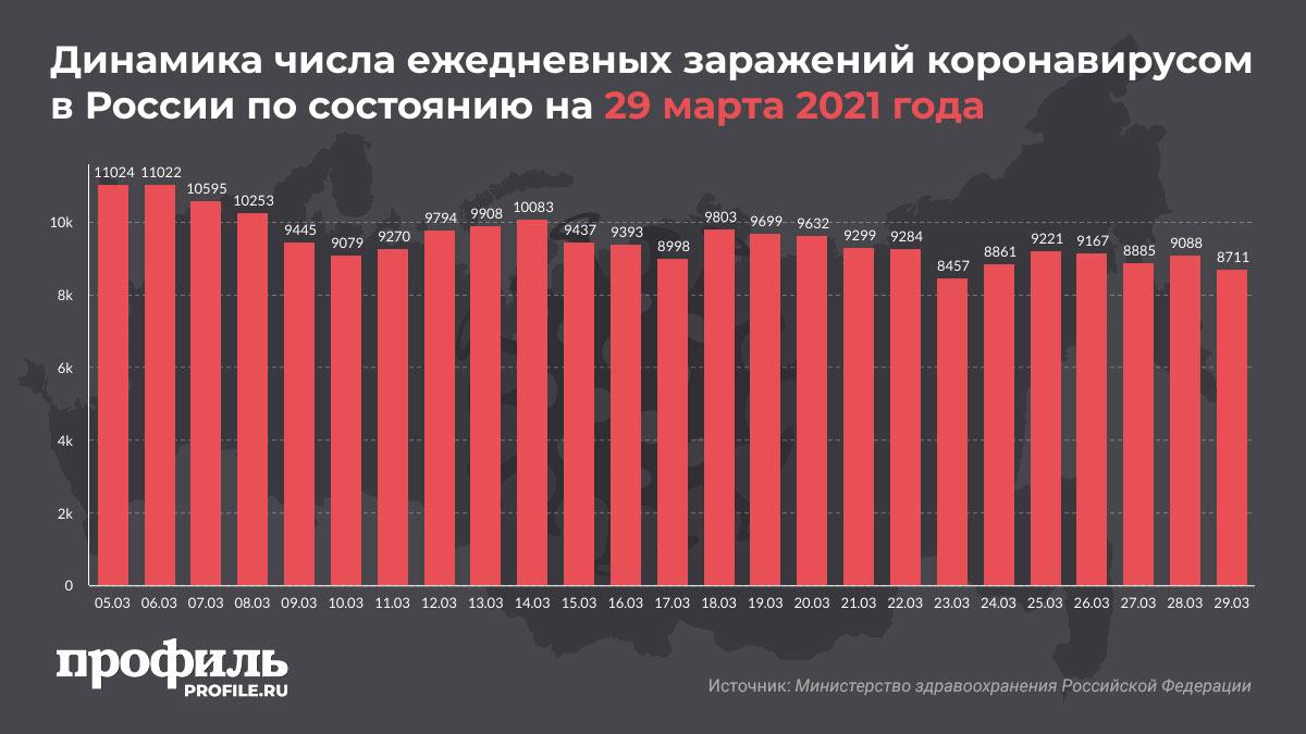 Динамика числа ежедневных заражений коронавирусом в России по состоянию на 29 марта 2021 года