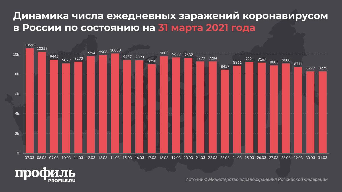 Динамика числа ежедневных заражений коронавирусом в России по состоянию на 31 марта 2021 года