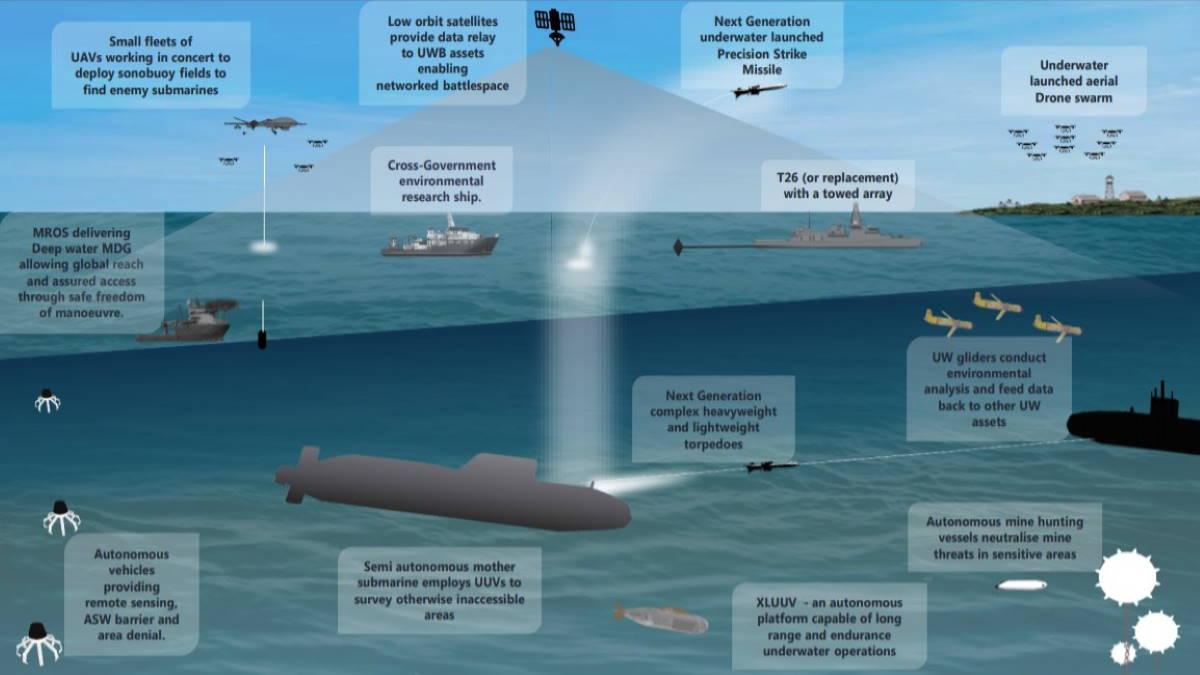 Концепт гибридной подводной лодки Atlantis