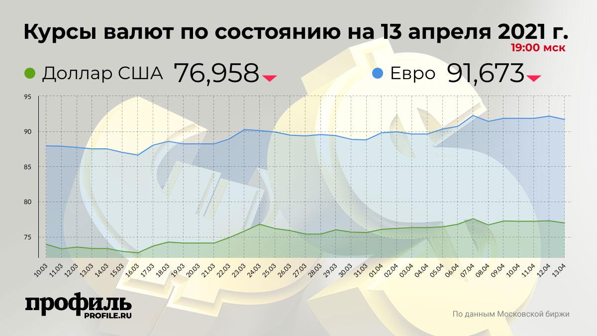 Курсы валют по состоянию на 13 апреля 2021 г. 19:00 мск
