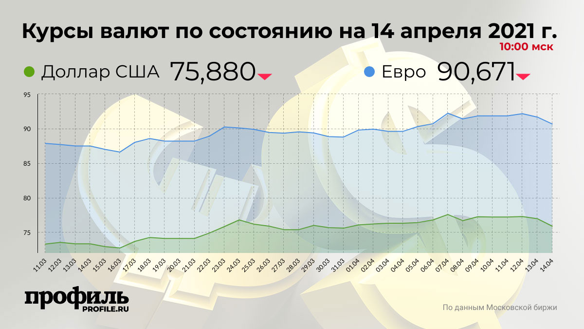 Курсы валют по состоянию на 14 апреля 2021 г. 10:00 мск