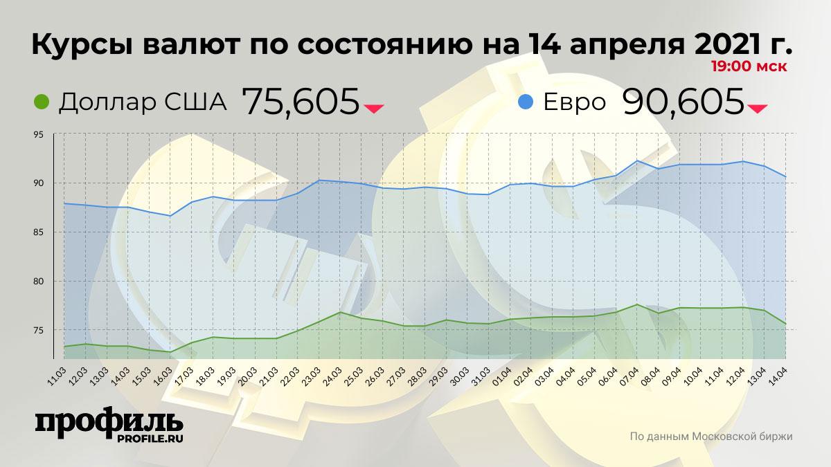 Курсы валют по состоянию на 14 апреля 2021 г. 19:00 мск