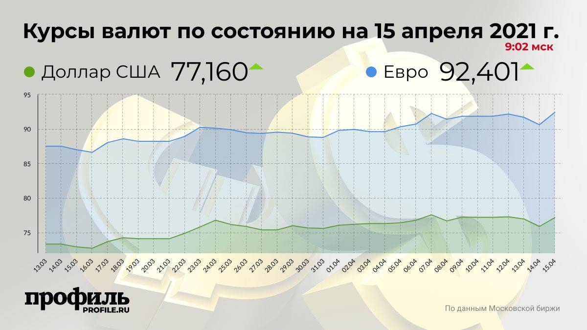 Курсы валют по состоянию на 15 апреля 2021 г. 9:02 мск