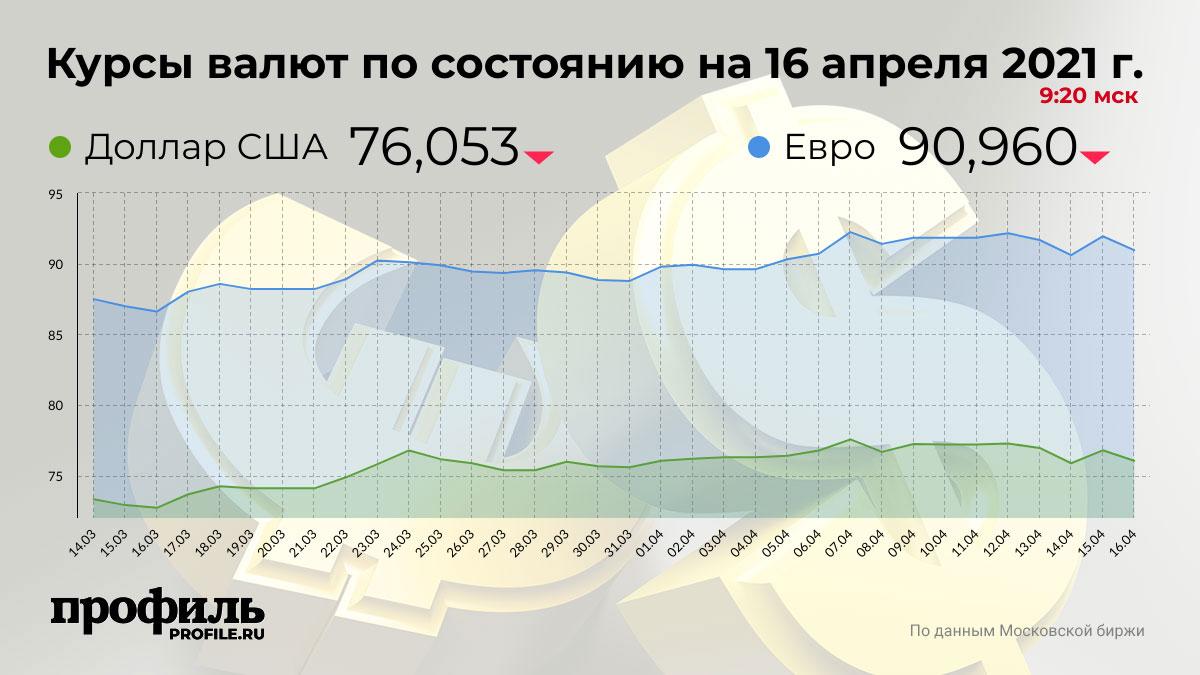 Курсы валют по состоянию на 16 апреля 2021 г. 09:20 мск
