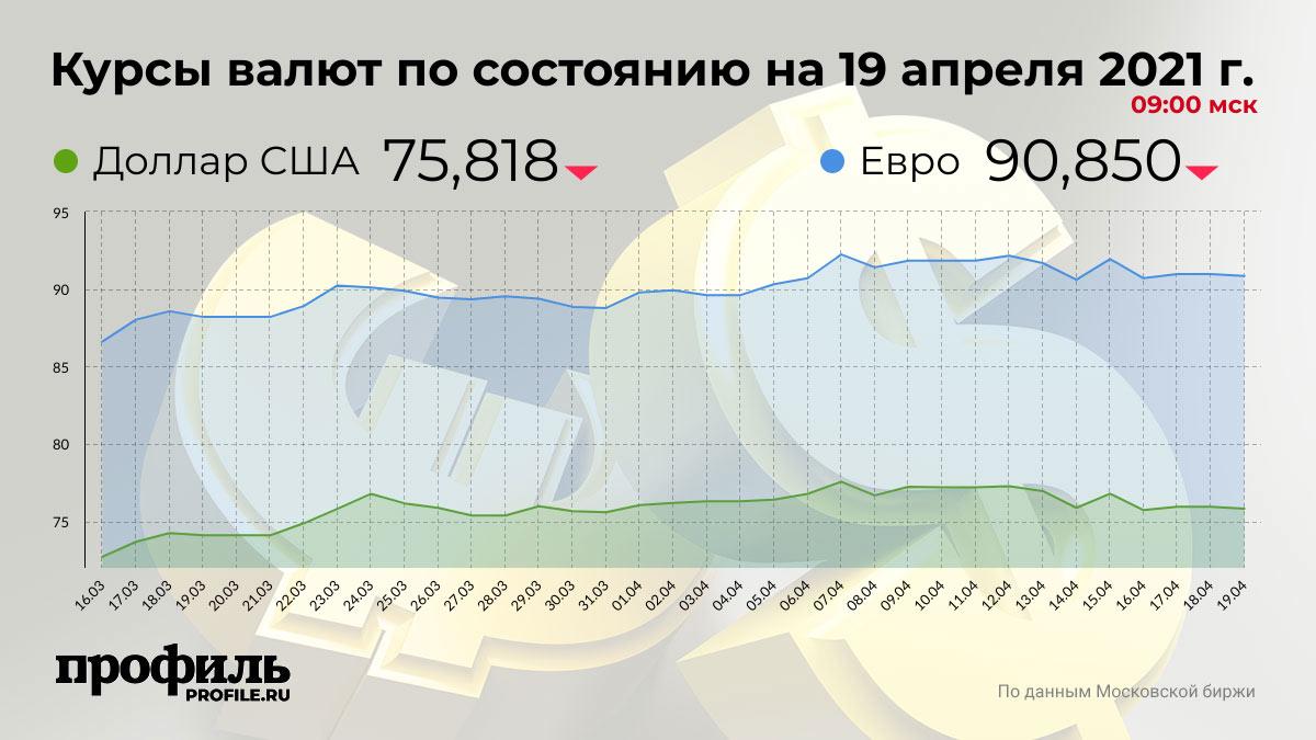 Курсы валют по состоянию на 19 апреля 2021 г. 09:00 мск
