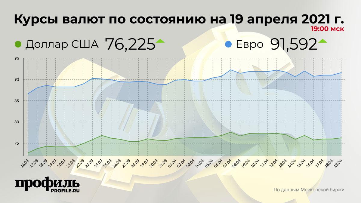 Курсы валют по состоянию на 19 апреля 2021 г. 19:00 мск